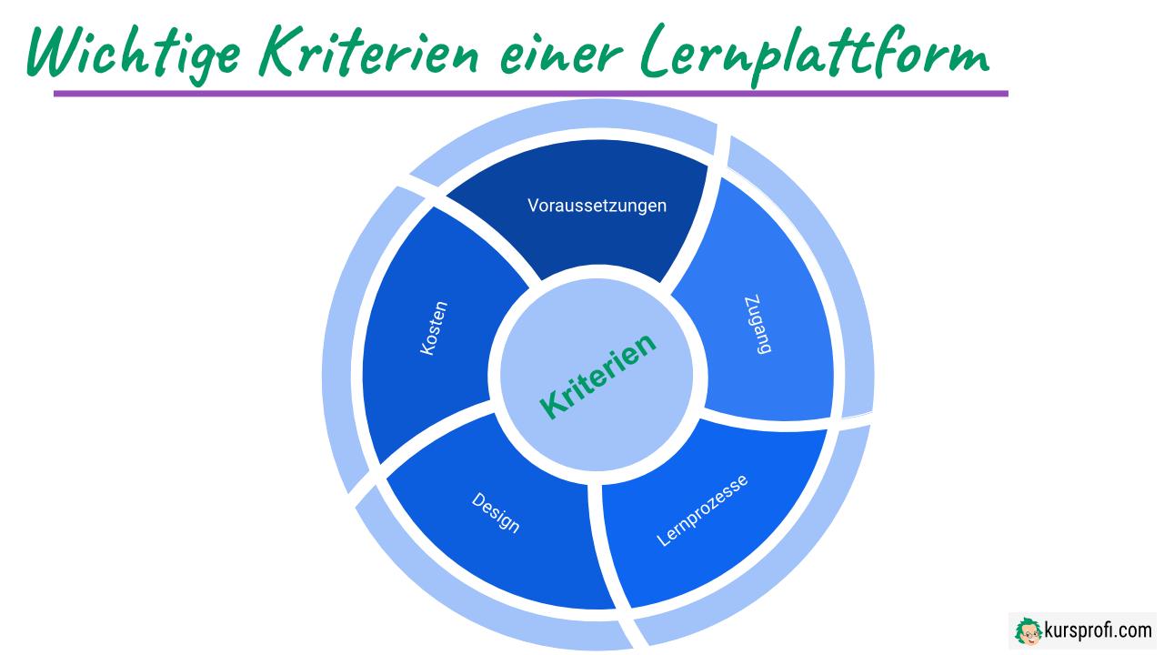 Wichtige Kriterien einer Lernplattform
