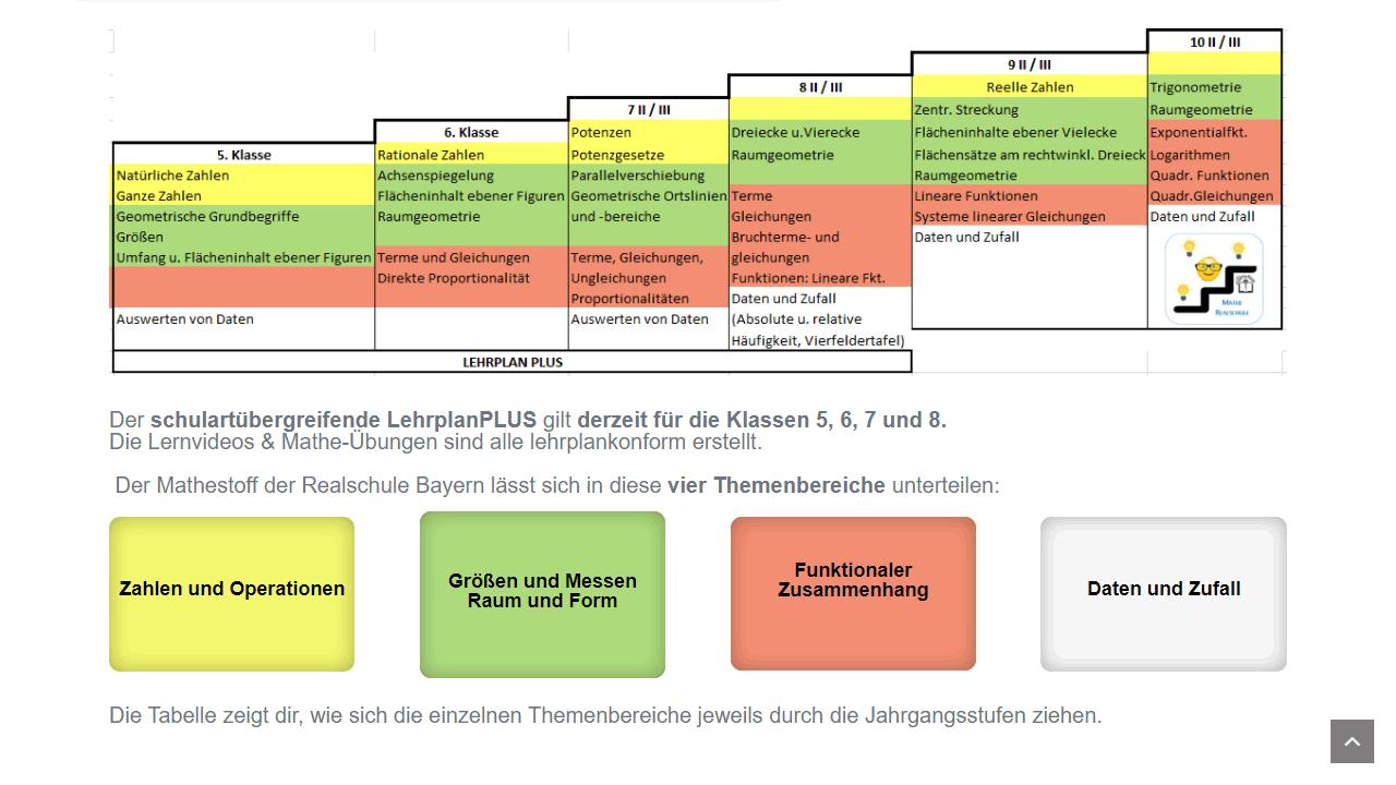 Die Mathe Lernplattform für den bayerischen Realschulabschluss
